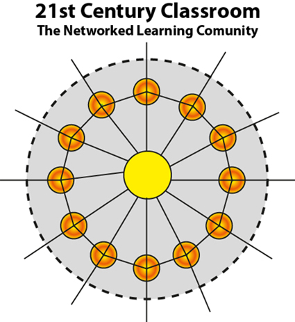 21st Networked Learning