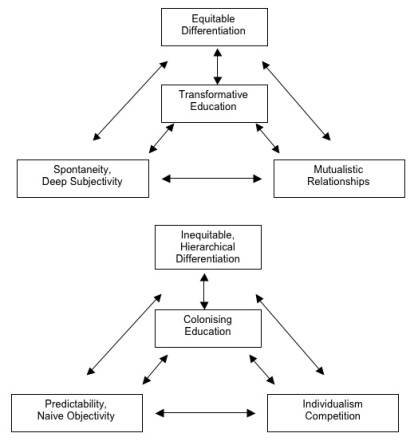 Fig. 1.  Comparison of key elements of transformative and colonising education (modified from O'Sullivan 1999 ).